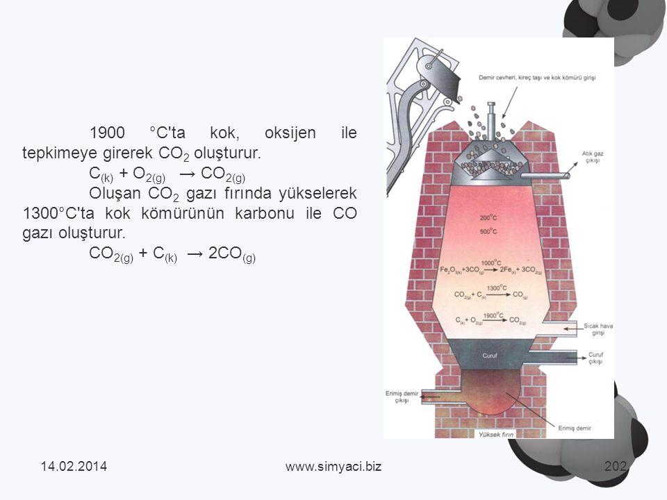 1900 °C ta kok, oksijen ile tepkimeye girerek CO2 oluşturur.