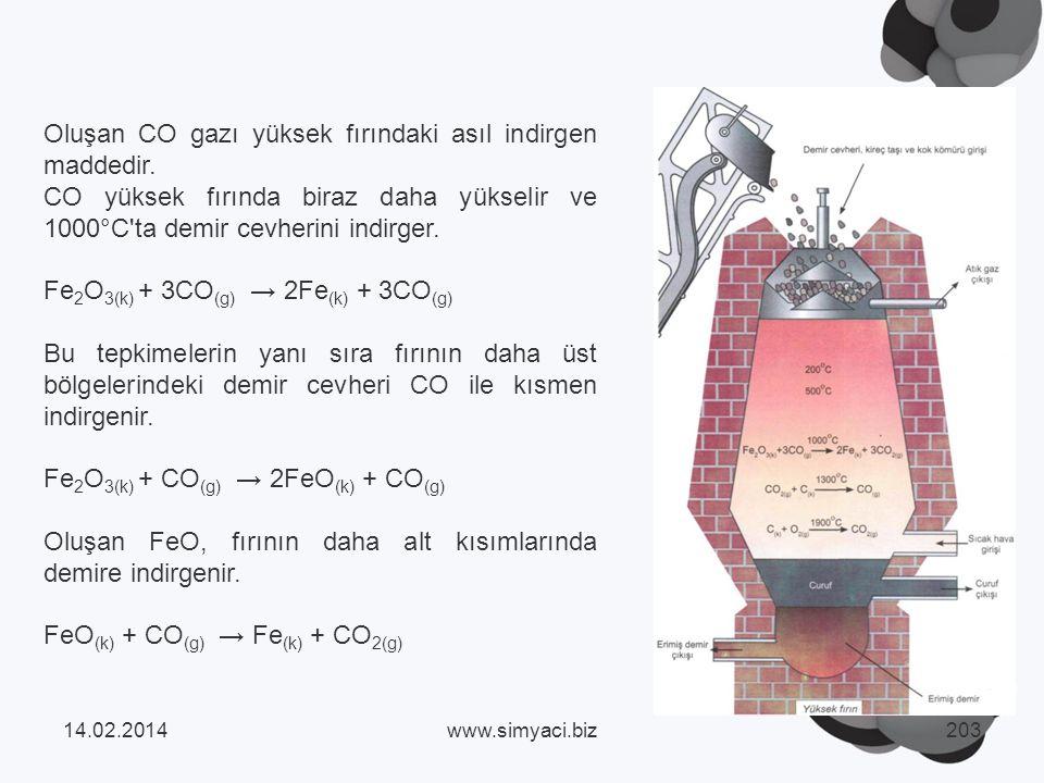 Oluşan CO gazı yüksek fırındaki asıl indirgen maddedir.