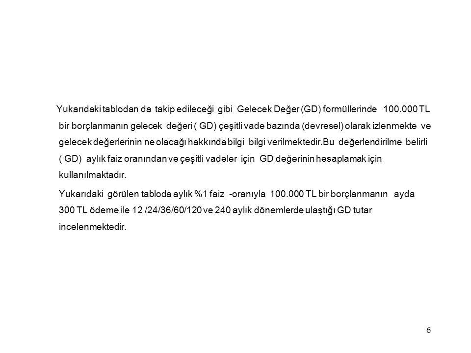 Yukarıdaki tablodan da takip edileceği gibi Gelecek Değer (GD) formüllerinde 100.000 TL bir borçlanmanın gelecek değeri ( GD) çeşitli vade bazında (devresel) olarak izlenmekte ve gelecek değerlerinin ne olacağı hakkında bilgi bilgi verilmektedir.Bu değerlendirilme belirli ( GD) aylık faiz oranından ve çeşitli vadeler için GD değerinin hesaplamak için kullanılmaktadır.