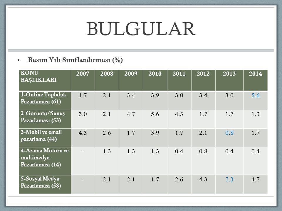 BULGULAR Basım Yılı Sınıflandırması (%) 2007 2008 2009 2010 2011 2012