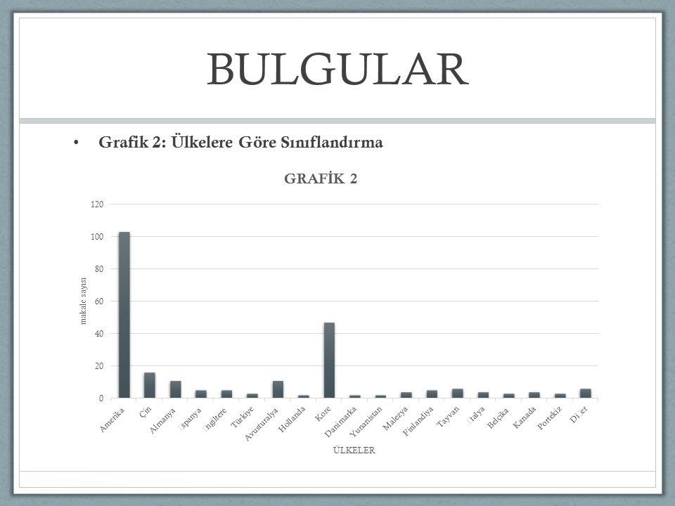 BULGULAR Grafik 2: Ülkelere Göre Sınıflandırma