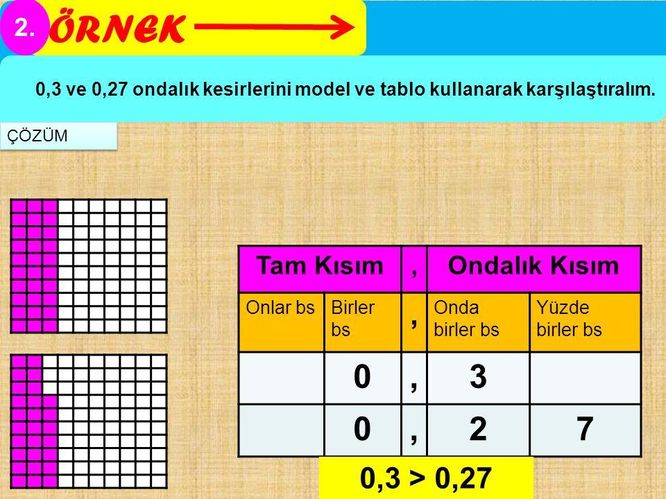 ÖRNEK 3 2 7 0,3 > 0,27 2. Tam Kısım , Ondalık Kısım