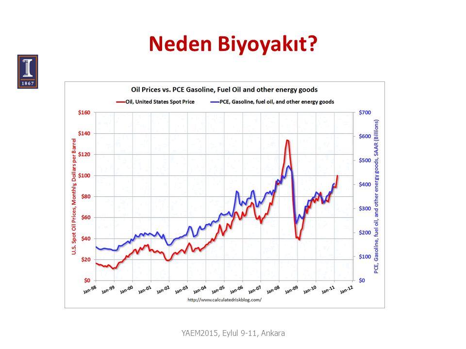 Neden Biyoyakıt YAEM2015, Eylul 9-11, Ankara