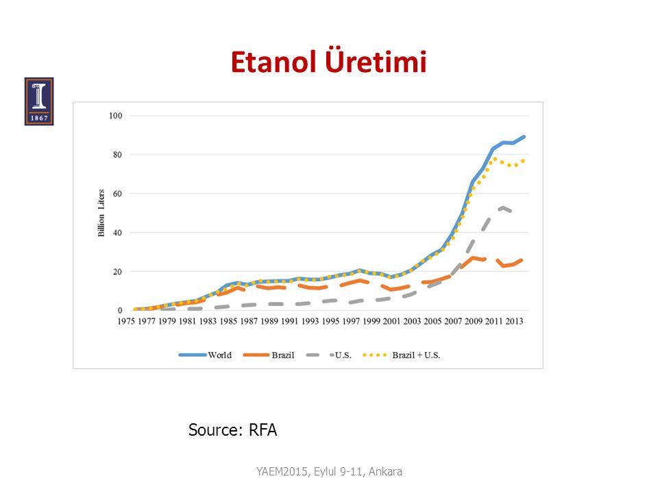 Etanol Üretimi Source: RFA YAEM2015, Eylul 9-11, Ankara