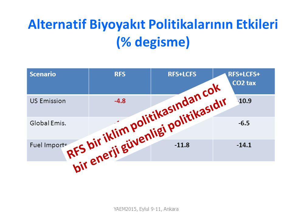 Alternatif Biyoyakıt Politikalarının Etkileri (% degisme)