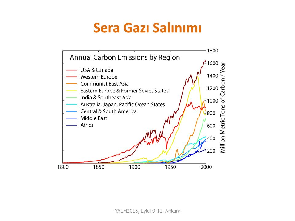 Sera Gazı Salınımı YAEM2015, Eylul 9-11, Ankara
