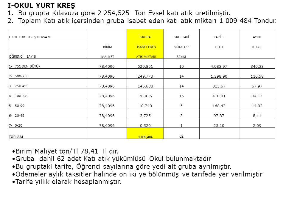 Bu grupta Kılavuza göre 2 254,525 Ton Evsel katı atık üretilmiştir.