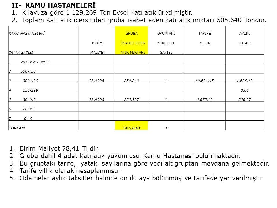 Kılavuza göre 1 129,269 Ton Evsel katı atık üretilmiştir.