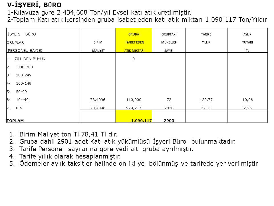 1-Kılavuza göre 2 434,608 Ton/yıl Evsel katı atık üretilmiştir.
