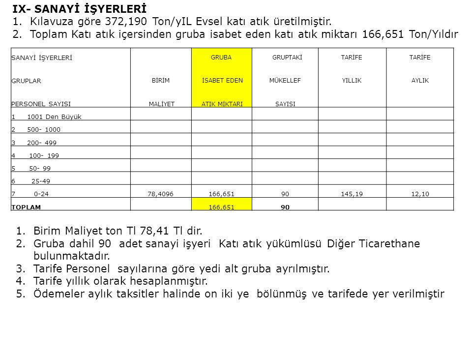 Kılavuza göre 372,190 Ton/yIL Evsel katı atık üretilmiştir.