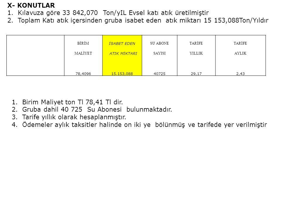 Kılavuza göre 33 842,070 Ton/yIL Evsel katı atık üretilmiştir