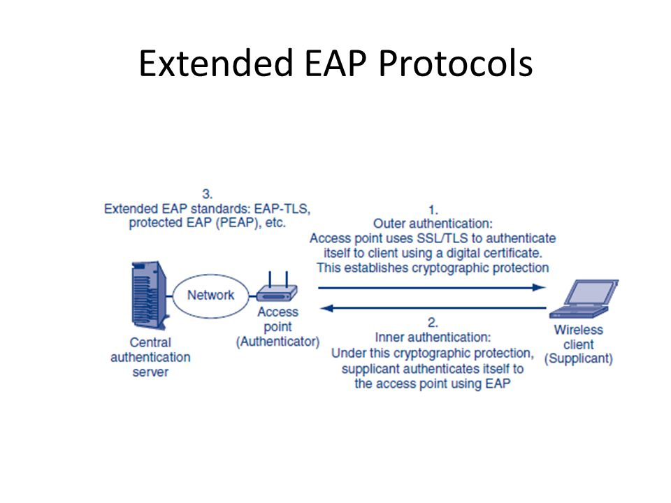 Extended EAP Protocols
