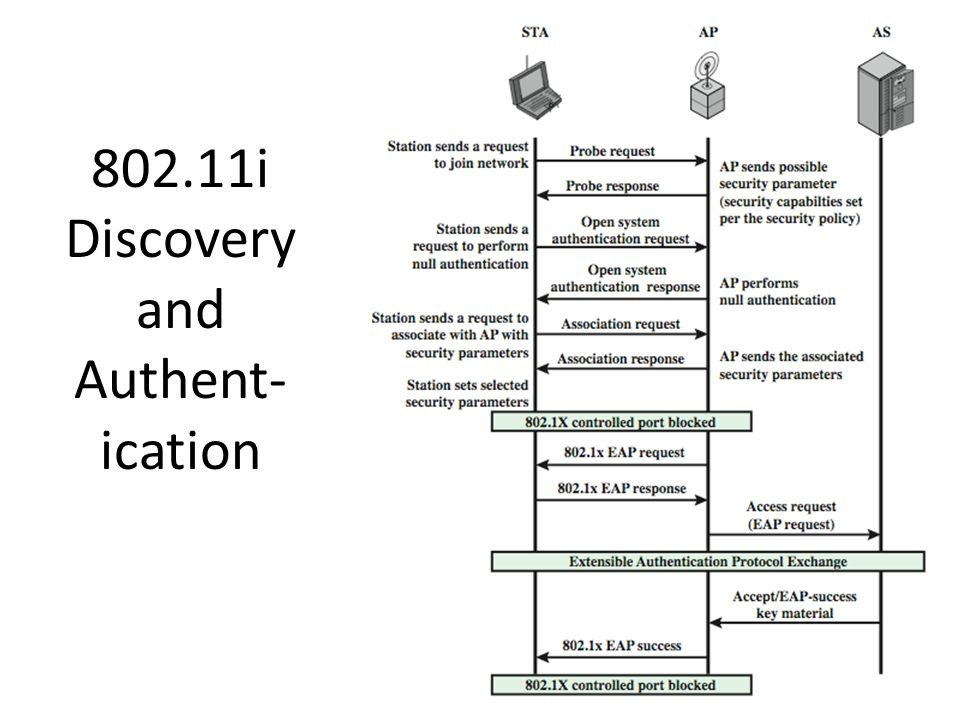 802.11i Discovery and Authent-ication