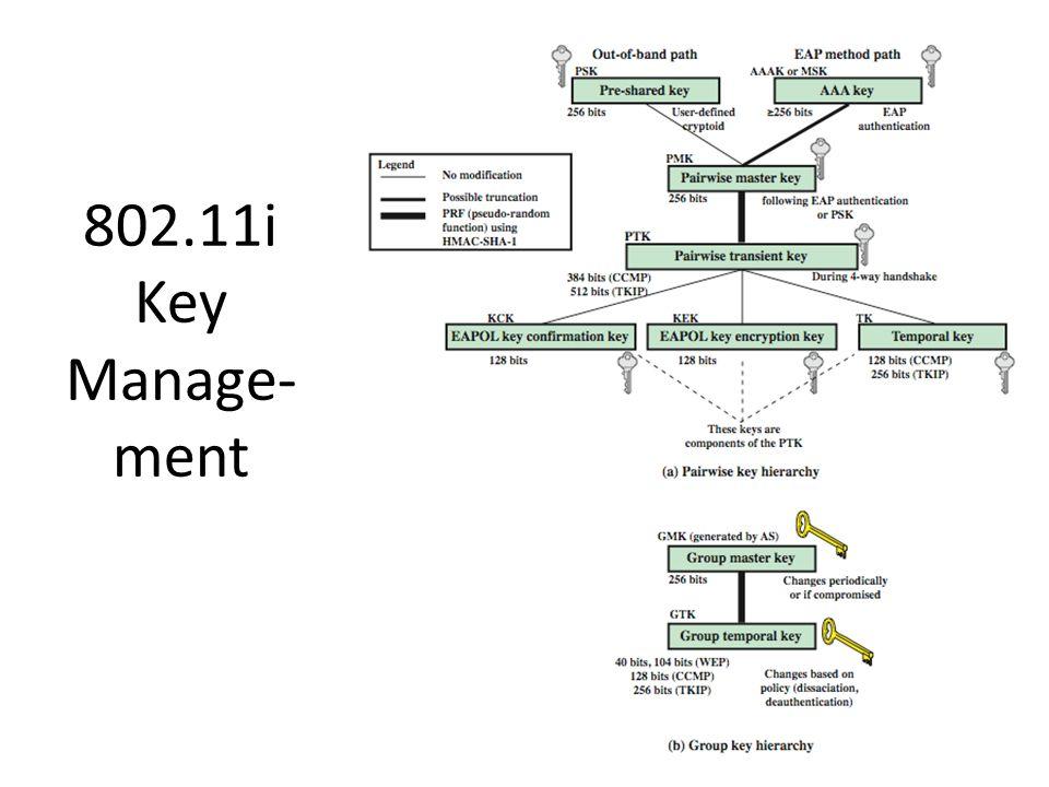 802.11i Key Manage-ment