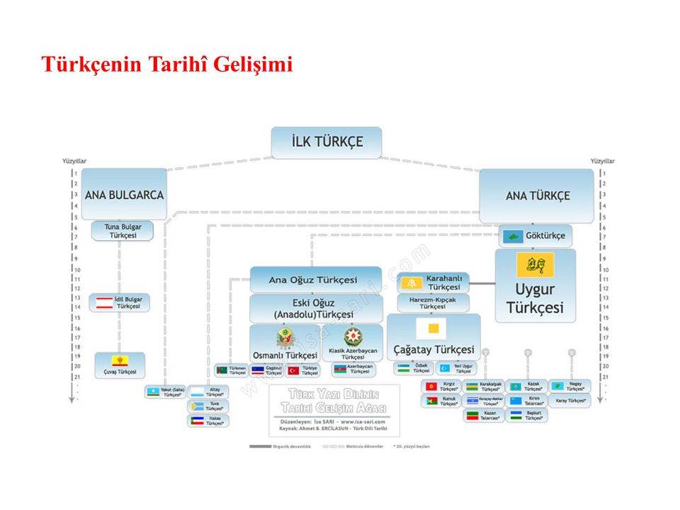 Türkçenin Tarihî Gelişimi