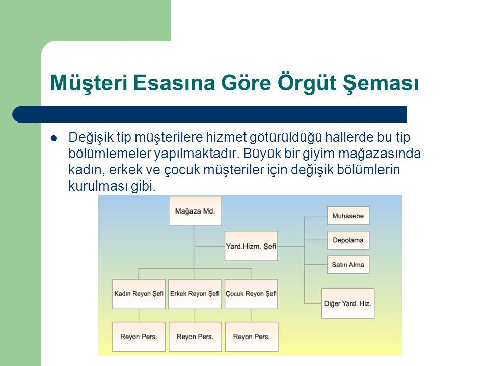 Müşteri Esasına Göre Örgüt Şeması