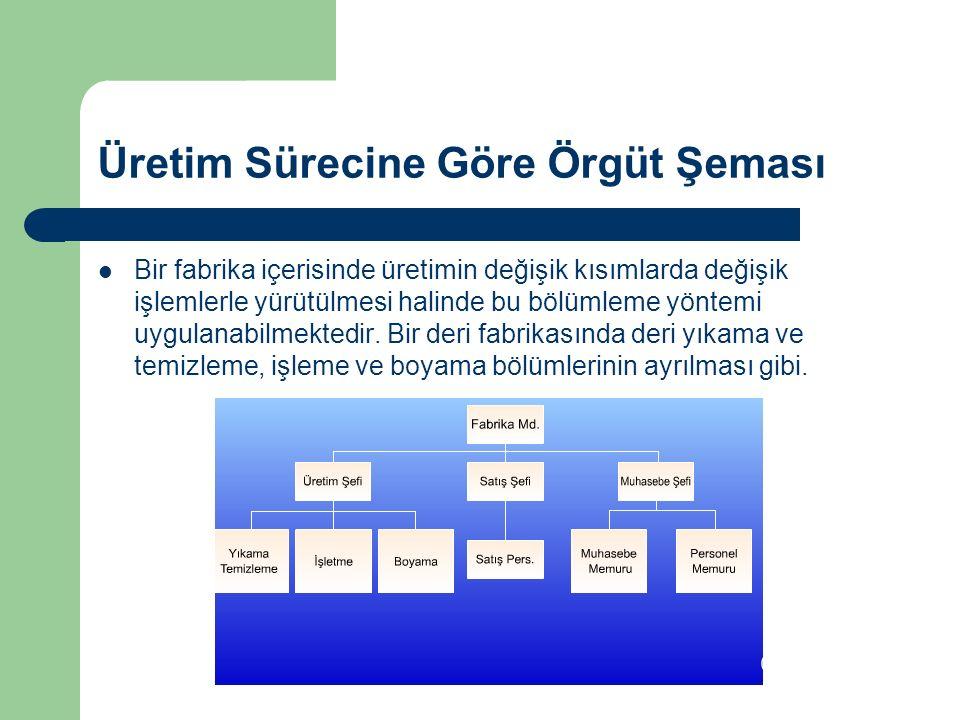 Üretim Sürecine Göre Örgüt Şeması