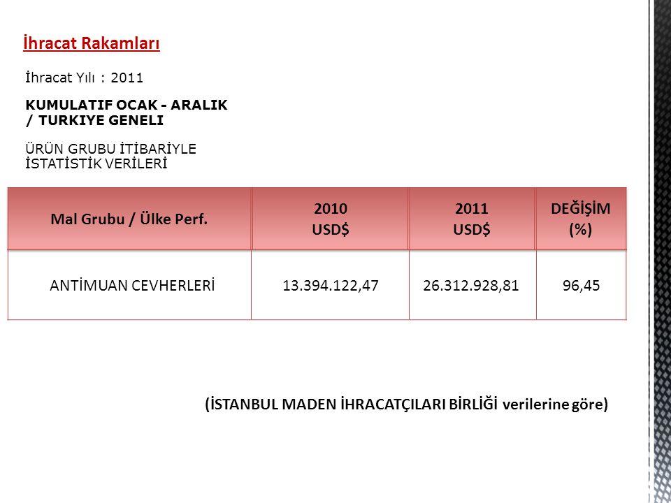 Mal Grubu / Ülke Perf. 2010 USD$ 2011 DEĞİŞİM (%)