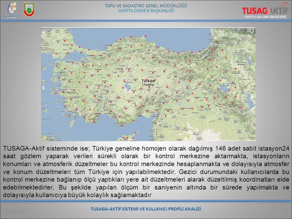 TUSAGA-AKTİF SİSTEMİ VE KULLANICI PROFİLİ ANALİZİ