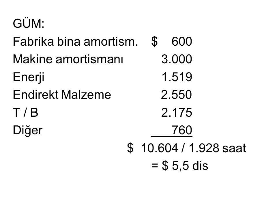 GÜM: Fabrika bina amortism. $ 600. Makine amortismanı 3.000. Enerji 1.519. Endirekt Malzeme 2.550.