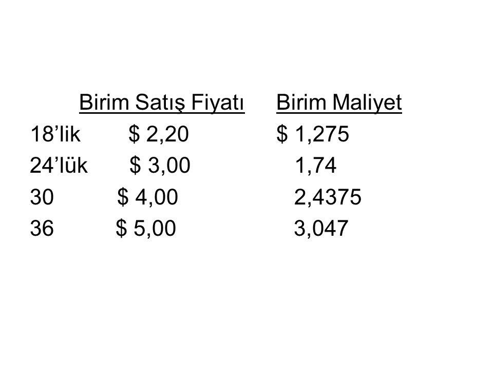 Birim Satış Fiyatı Birim Maliyet
