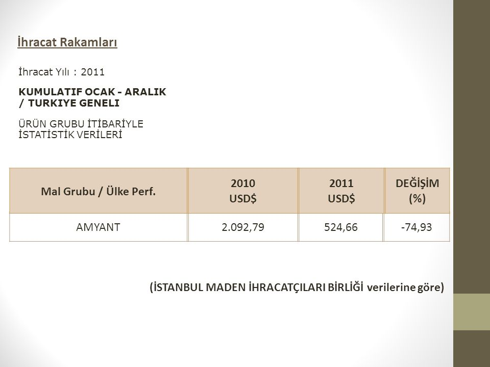 İhracat Rakamları Mal Grubu / Ülke Perf. 2010 USD$ 2011 DEĞİŞİM (%)