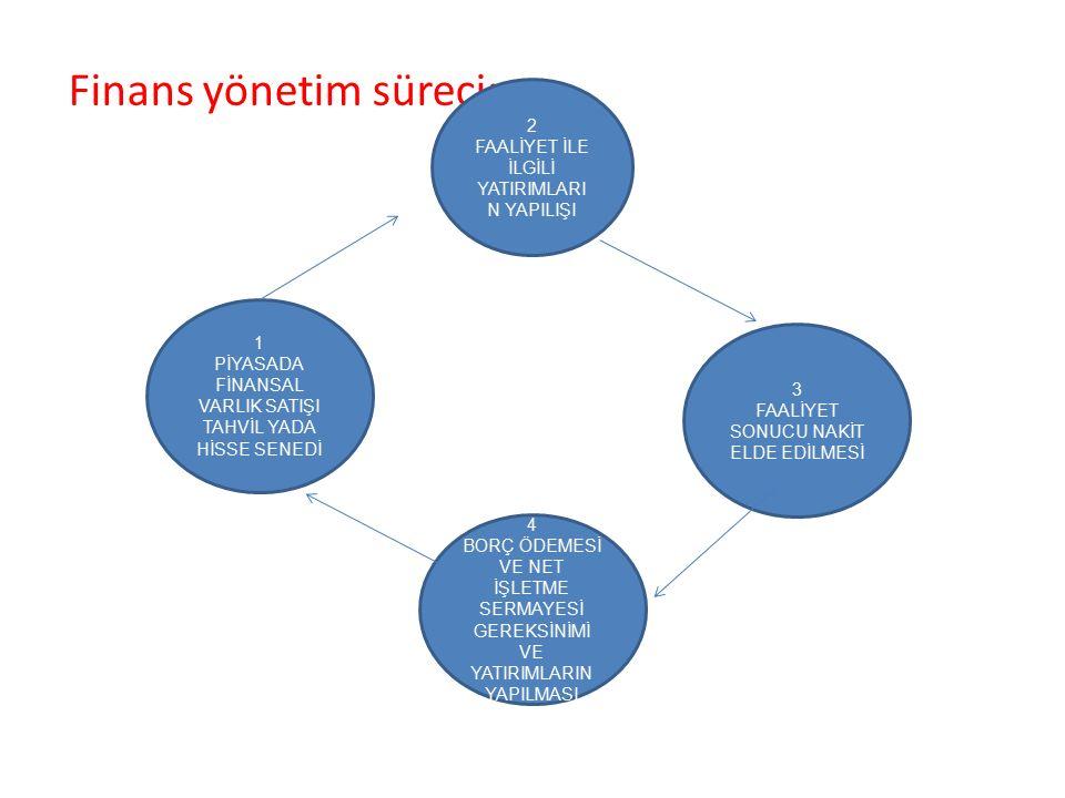 Finans yönetim süreci: