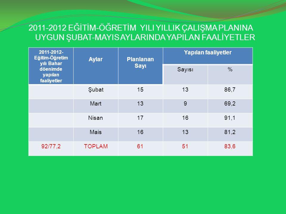 2011-2012-Eğitim-Öğretim yılı Bahar döenimde yapılan faaliyetler