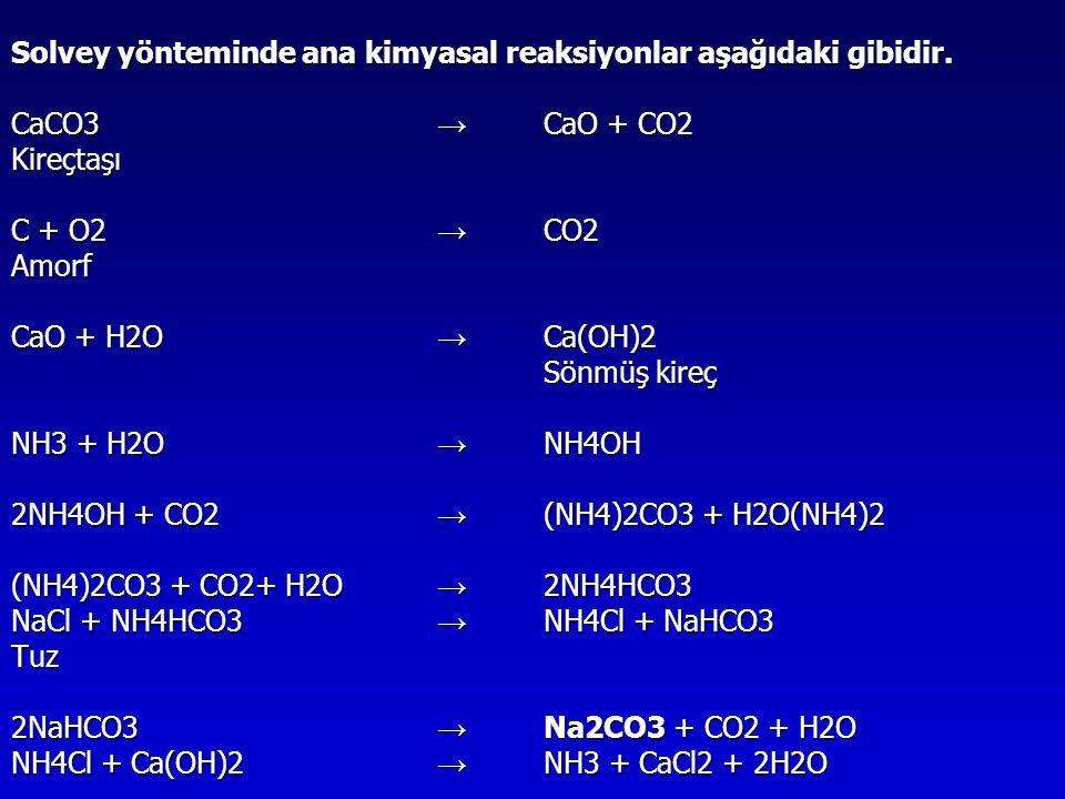 Solvey yönteminde ana kimyasal reaksiyonlar aşağıdaki gibidir.