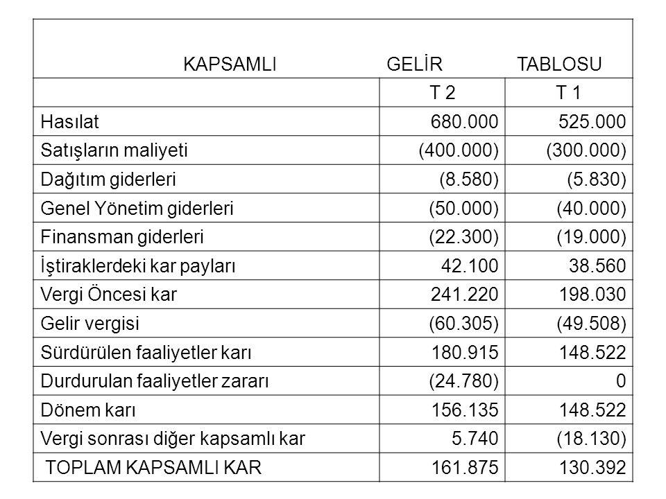 KAPSAMLI GELİR. TABLOSU. T 2. T 1. Hasılat. 680.000. 525.000. Satışların maliyeti. (400.000)