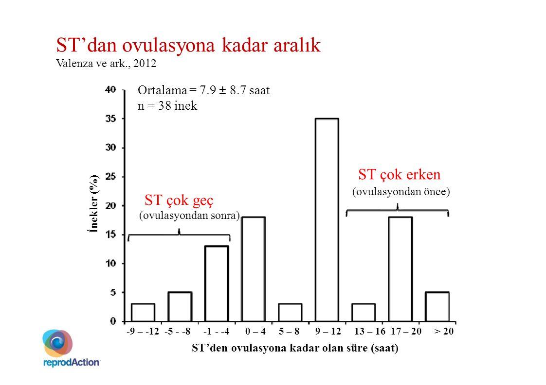 ST'den ovulasyona kadar olan süre (saat)