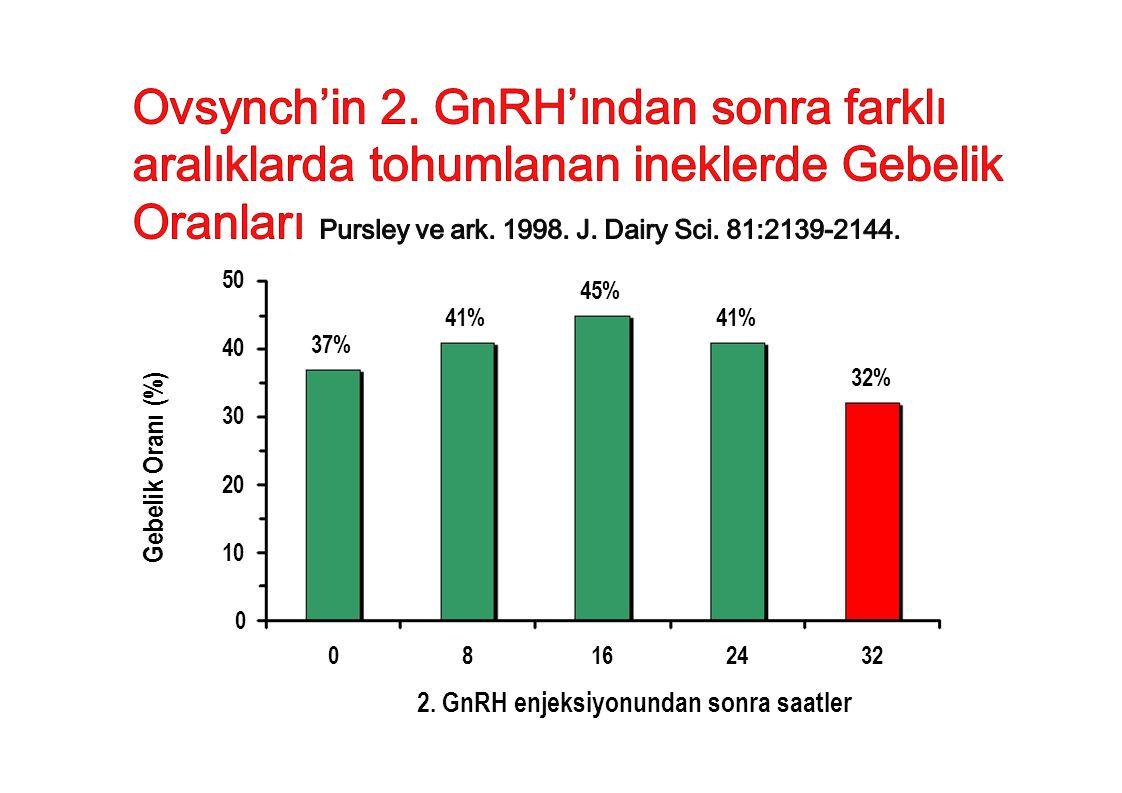 Ovsynch'in 2. GnRH'ından sonra farklı aralıklarda tohumlanan ineklerde Gebelik Oranları Pursley ve ark. 1998. J. Dairy Sci. 81:2139-2144.