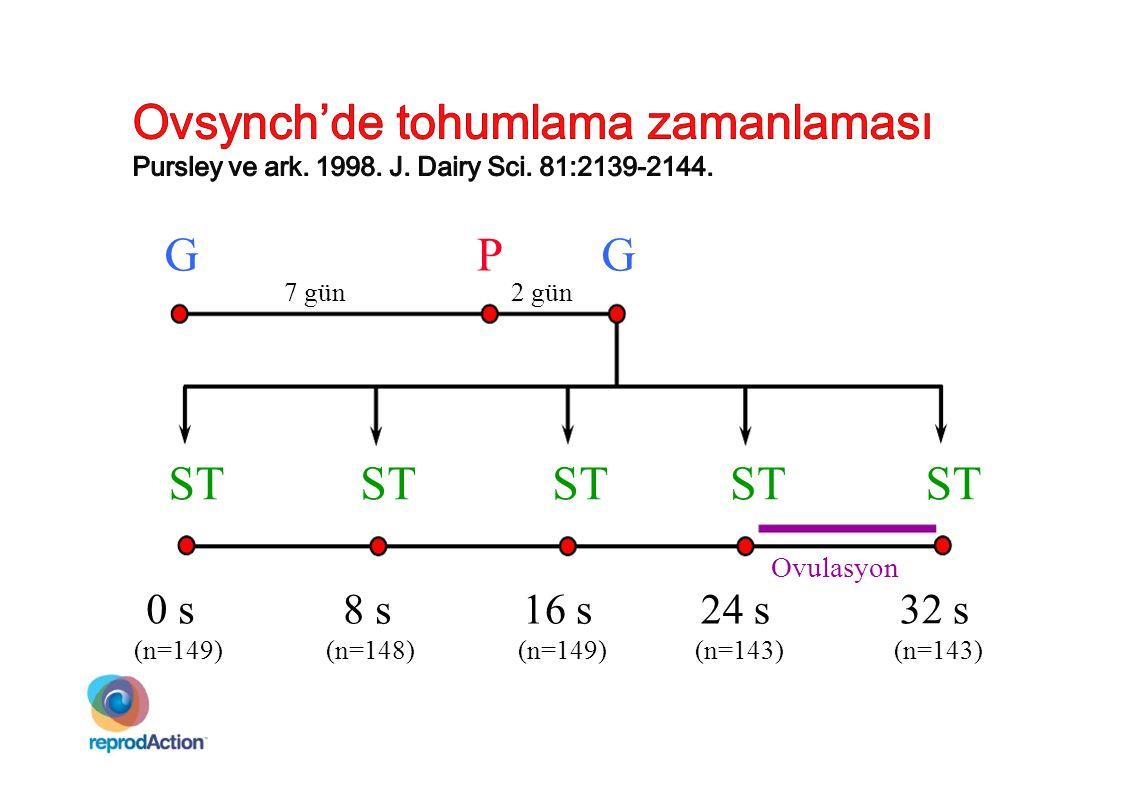 Ovsynch'de tohumlama zamanlaması Pursley ve ark. 1998. J. Dairy Sci