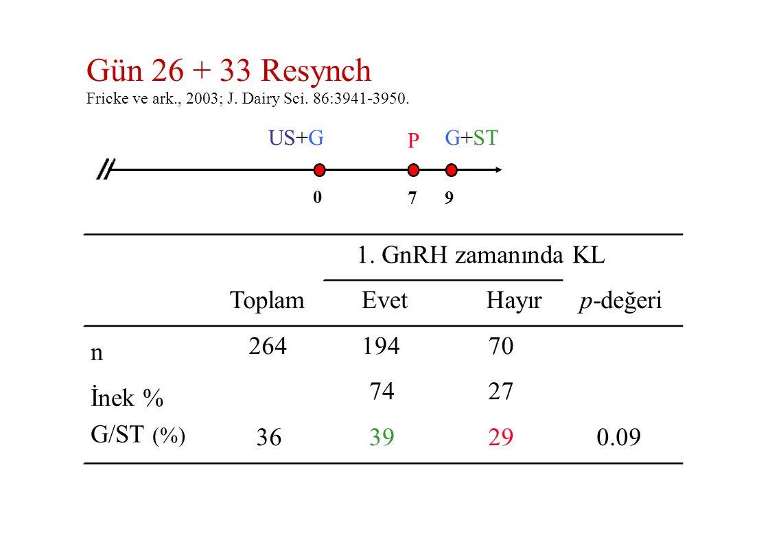 Gün 26 + 33 Resynch 1. GnRH zamanında KL Toplam 264 36 Evet 194 74 39
