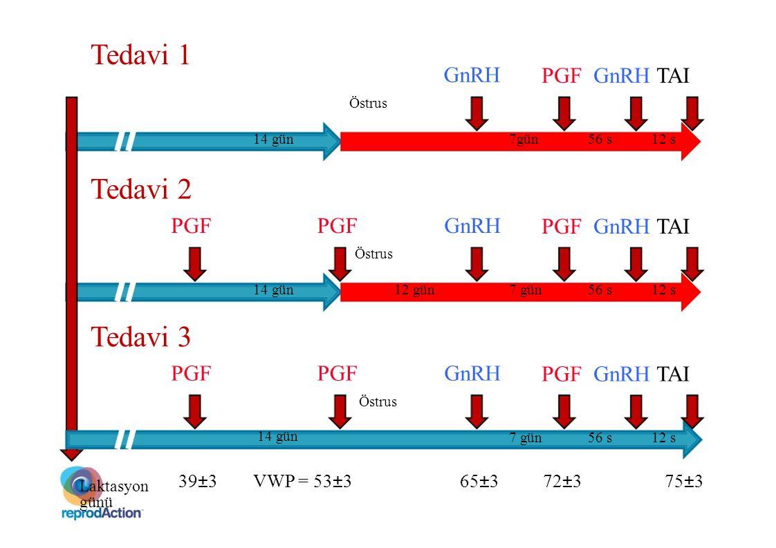 Tedavi 1 Tedavi 2 Tedavi 3 PGF GnRH TAI PGF PGF GnRH PGF GnRH TAI PGF