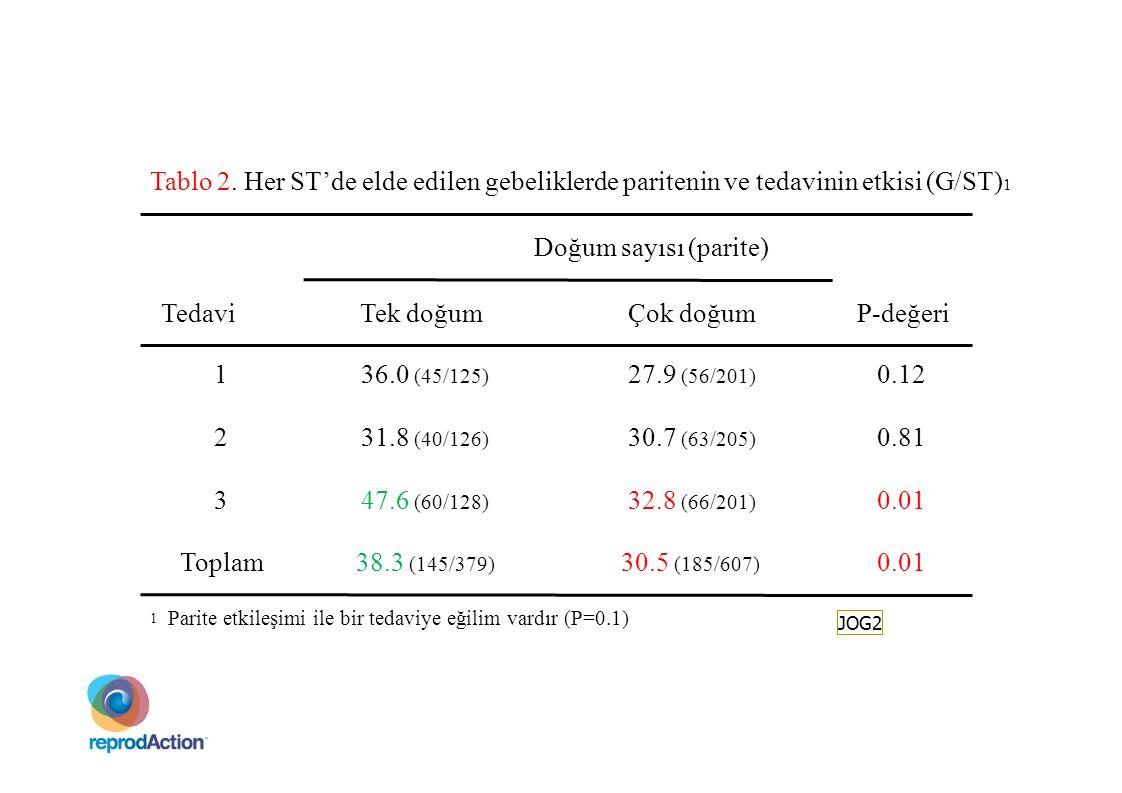 Tablo 2. Her ST'de elde edilen gebeliklerde paritenin ve tedavinin etkisi (G/ST)1