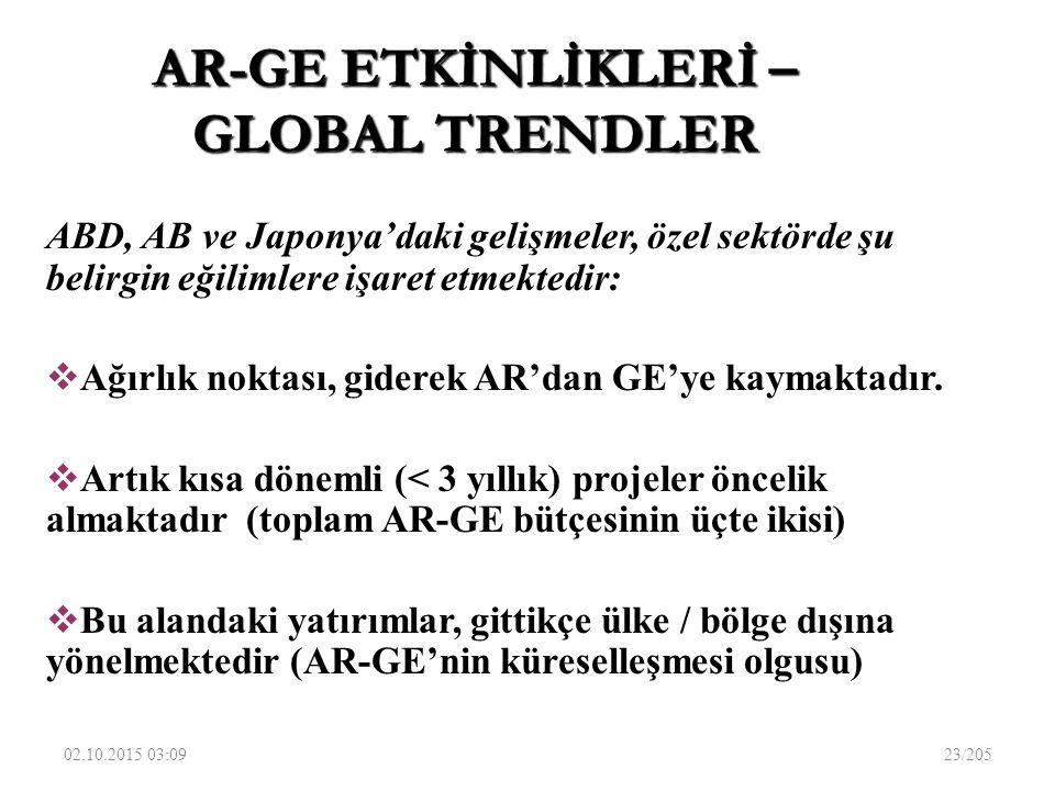 AR-GE ETKİNLİKLERİ – GLOBAL TRENDLER