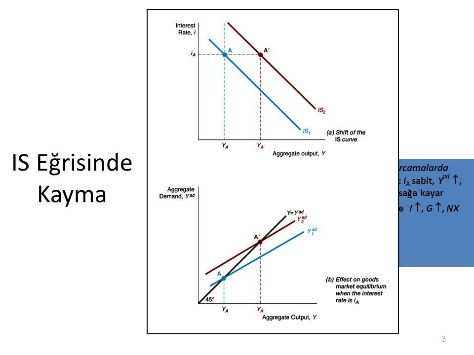 IS Eğrisinde Kayma 1. Otonom harcamalarda artış: C : iA sabit, Yad , Y   IS sağa kayar 2.