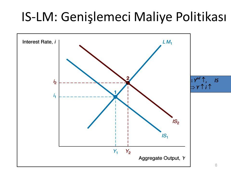 IS-LM: Genişlemeci Maliye Politikası