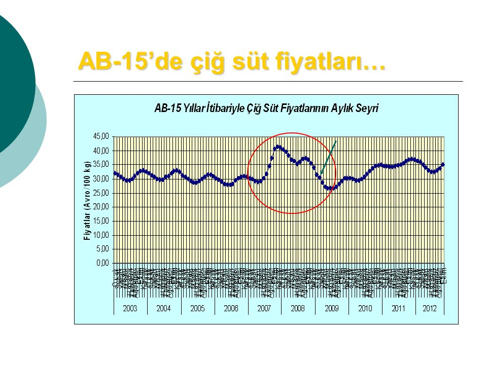 AB-15'de çiğ süt fiyatları…