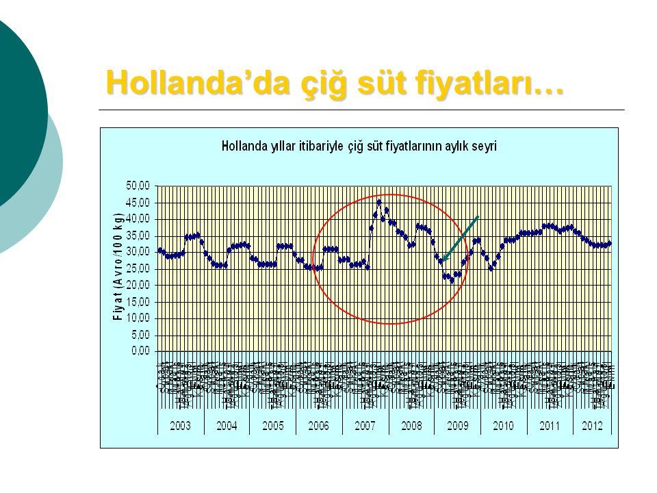 Hollanda'da çiğ süt fiyatları…