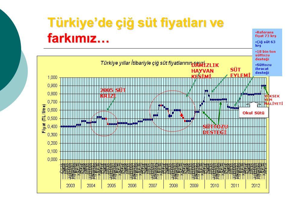 Türkiye'de çiğ süt fiyatları ve farkımız…