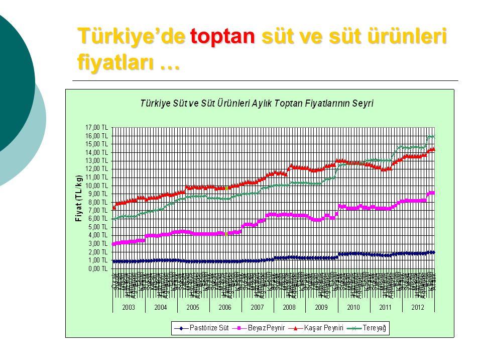Türkiye'de toptan süt ve süt ürünleri fiyatları …