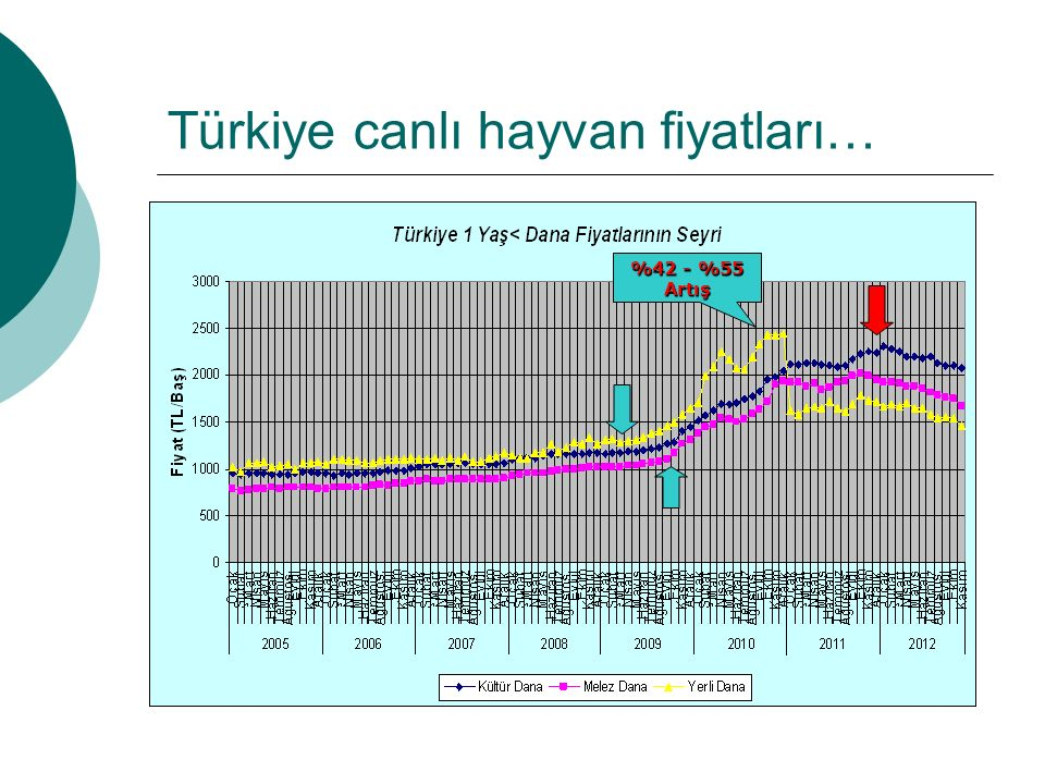 Türkiye canlı hayvan fiyatları…