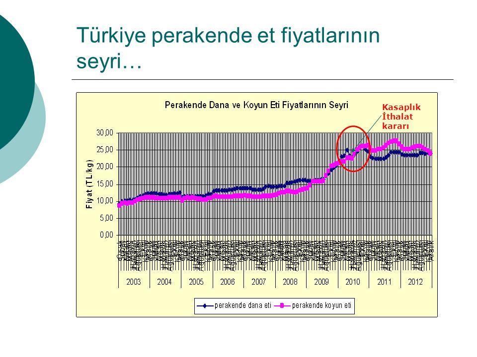 Türkiye perakende et fiyatlarının seyri…