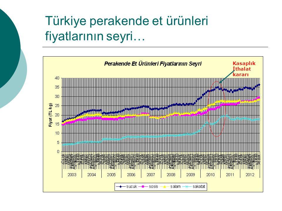 Türkiye perakende et ürünleri fiyatlarının seyri…