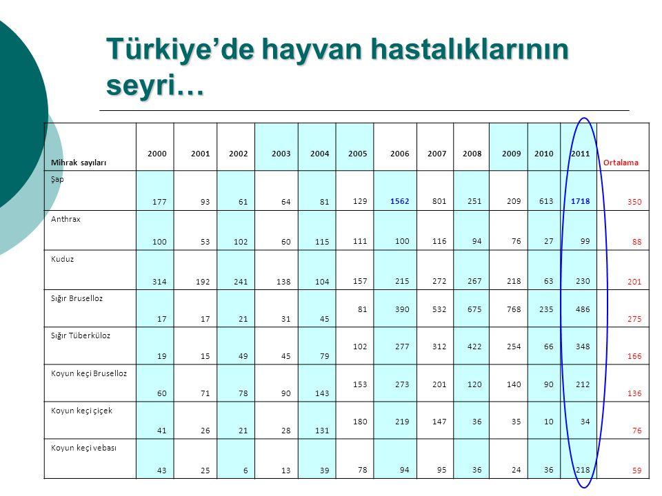 Türkiye'de hayvan hastalıklarının seyri…