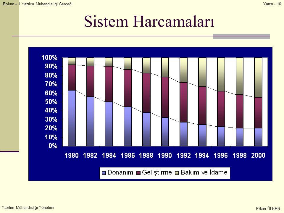 Sistem Harcamaları Yazılım Mühendisliği Yönetimi Erkan ÜLKER
