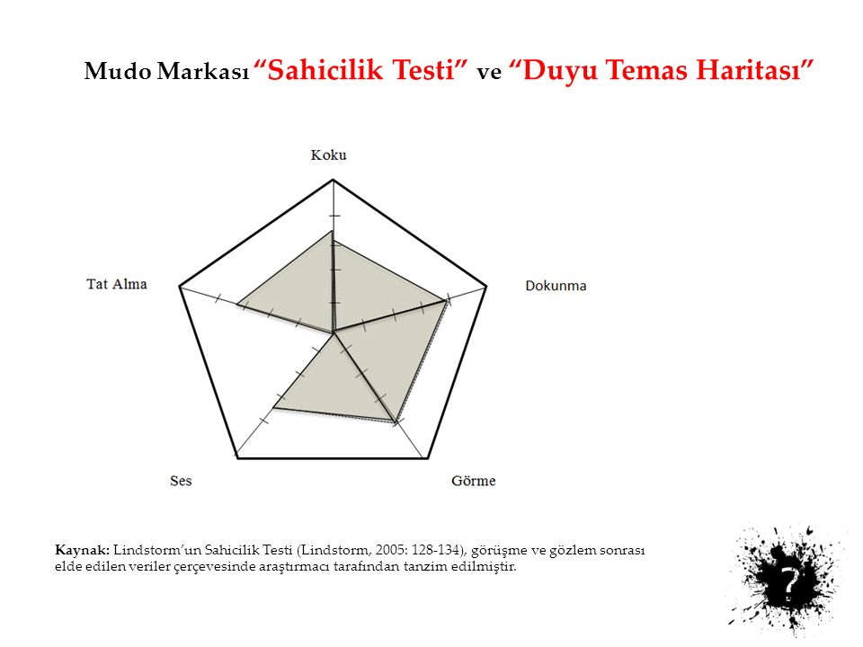 Mudo Markası Sahicilik Testi ve Duyu Temas Haritası