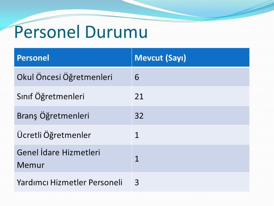 Personel Durumu Personel Mevcut (Sayı) Okul Öncesi Öğretmenleri 6